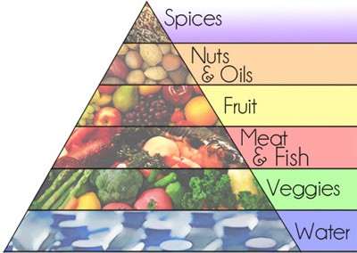 piramide-sin-cereales